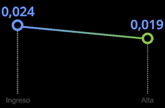 grafico tavad alcohol mejoria clinica indice de malestar de sintomas positivos