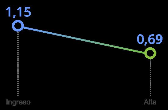 grafico tavad alcohol mejoria clinica somatizacion