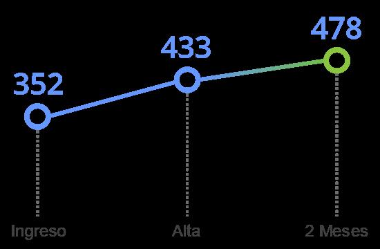 grafico tavad alcohol memoria cognitiva denominacion
