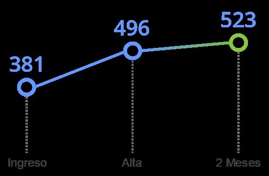 grafico tavad alcohol memoria cognitiva inhibicion