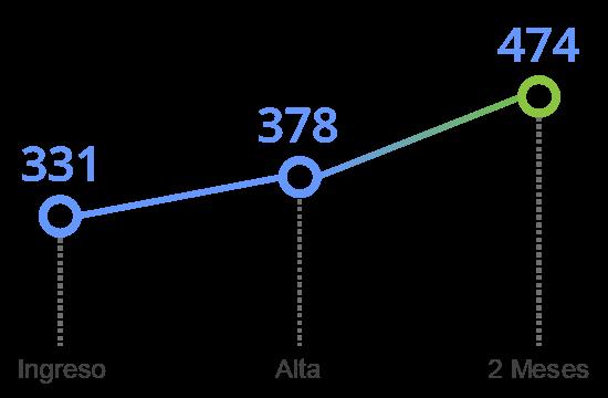 grafico tavad alcohol memoria cognitiva monitorizacion