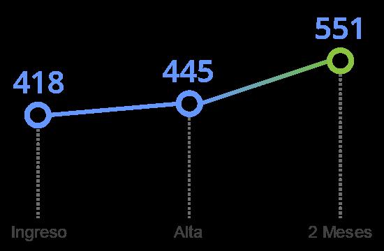 grafico tavad alcohol memoria cognitiva planificacion