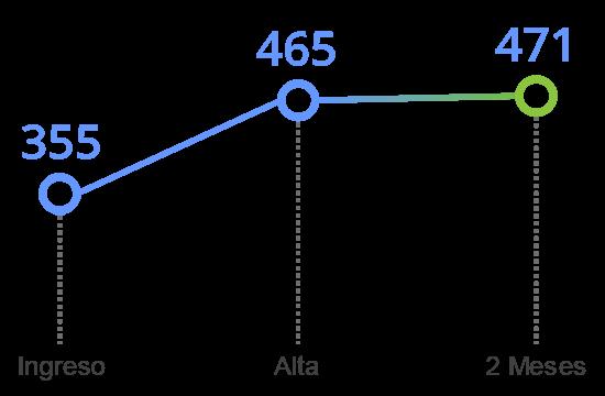 grafico tavad alcohol memoria cognitiva velocidad de procesamiento