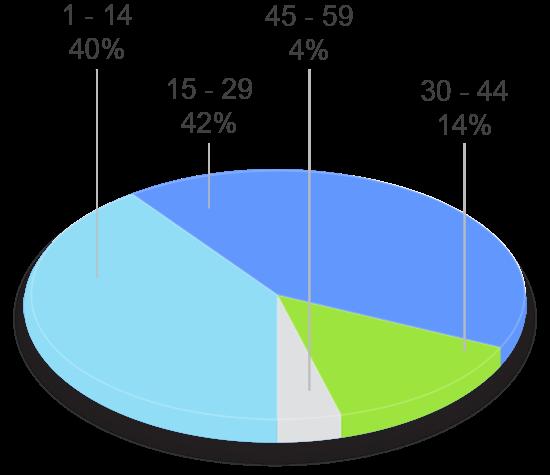 grafico tavad alcohol perfil clinico años de consumo