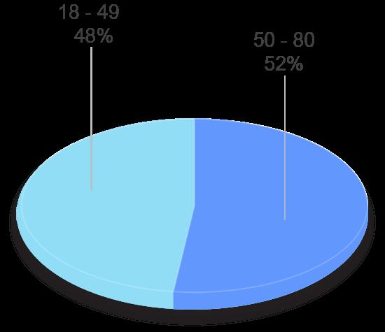 grafico tavad alcohol perfil clinico edad tratamientos previos