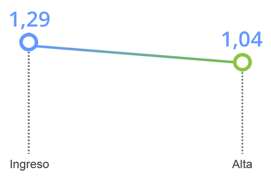 grafico tavad benzodiazepinas mejoria clinica ansiedad fobica