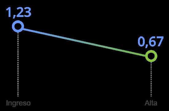 grafico tavad benzodiazepinas mejoria clinica hostilidad