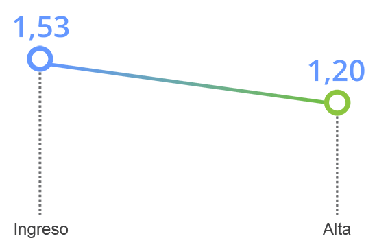 grafico tavad benzodiacepinas mejoria clinica somatizacion