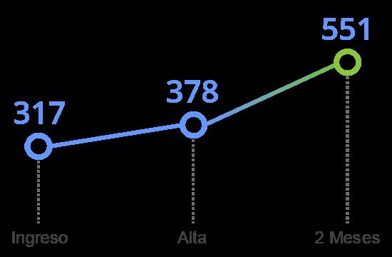 grafico tavad benzodiazepinas memoria cognitiva inhibicion