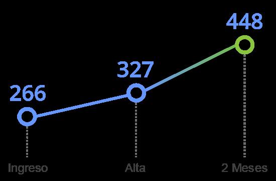 grafico tavad benzodiazepinas memoria cognitiva memoria contextual