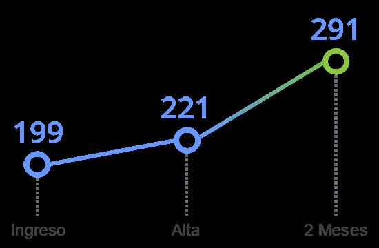 grafico tavad benzodiazepinas memoria cognitiva memoria no verbal