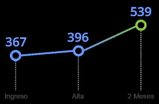 grafico tavad benzodiazepinas memoria cognitiva velocidad de procesamiento