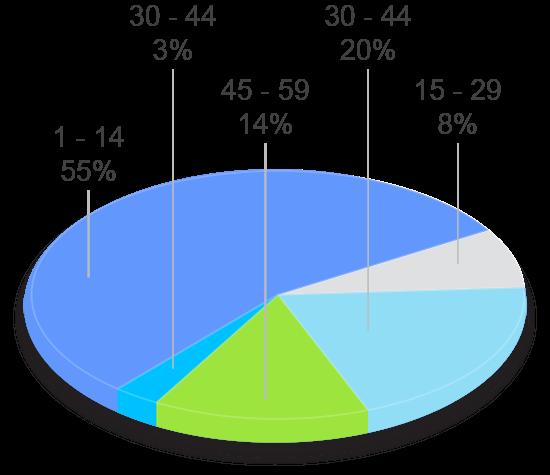 grafico tavad benzodiazepinas perfil clinico años de consumo
