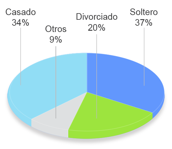 grafico tavad benzodiazepinas perfil clinico estado civil