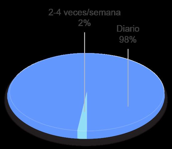 grafico tavad benzodiazepinas perfil clinico frecuencia de consumo