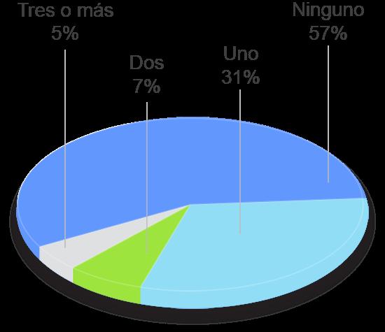 grafico tavad benzodiazepinas perfil clinico numero de tratamientos previos