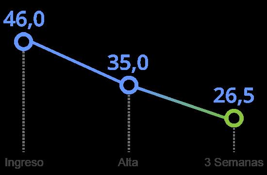 grafico tavad cocaina mejoria clinica total síntomas positivos