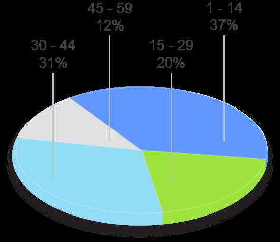 grafico tavad cocaina perfil clinico años de consumo