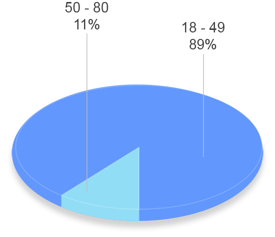 grafico tavad cocaina perfil clinico edad tratamientos previos