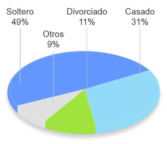 grafico tavad cocaina perfil clinico estado civil