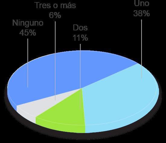 grafico tavad cocaina perfil clinico numero de tratamientos previos