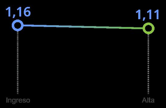 grafico tavad heroina mejoria clinica somatizacion