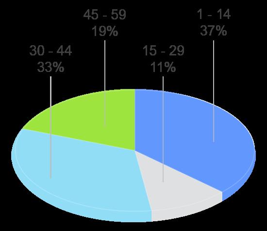 grafico tavad heroina perfil clinico años de consumo